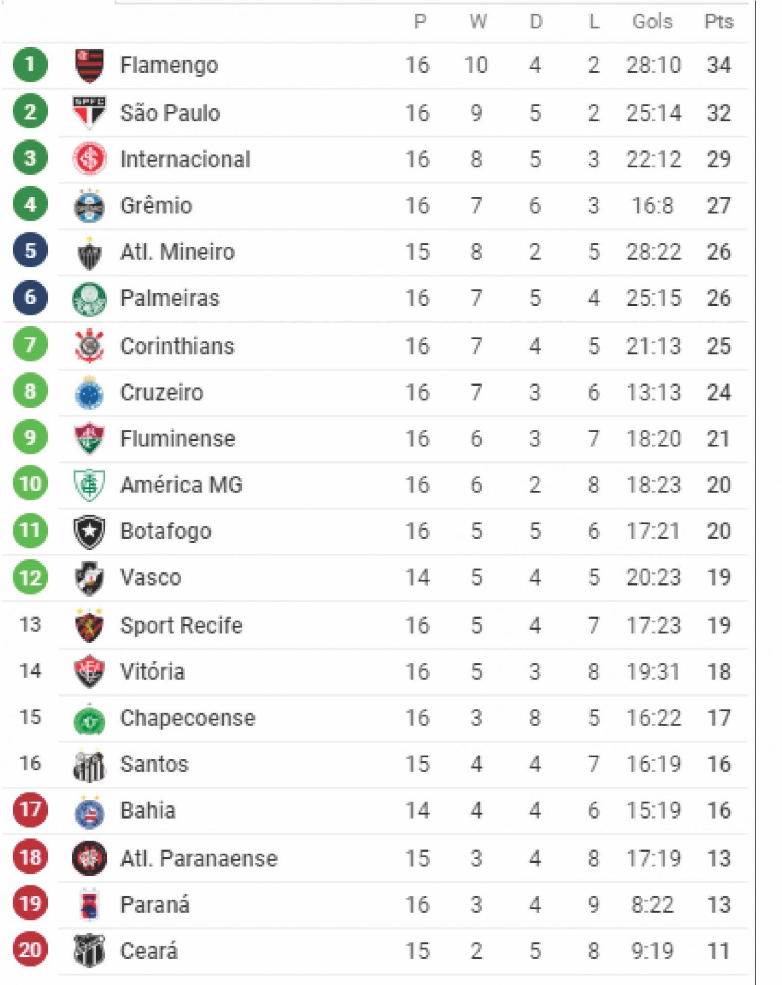Classificacao Do Brasileirao Serie A Esportes Click Nova Olimpia Resenha E Curticao Em Um So Click