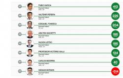 Ranking mostra classificação dos melhores Senadores e Deputados de MT