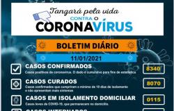 100% dos leitos de UTI estão ocupados por pacientes com COVID-19 em Tangará da Serra.