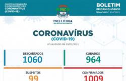 Número de casos de Covid-19 em São José ultrapassa a marca de mil
