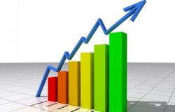 PIB do 3º trimestre deve crescer 7,3%, anuncia Ministério da Economia