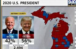 Michigan County muda de Biden para Trump após 'falha' corrigida