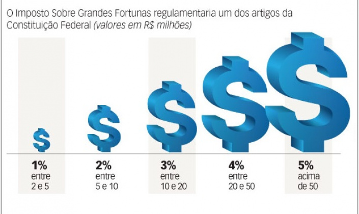 Coronavírus: Taxar super-rico trará R$ 272 bi contra crise, dizem entidades