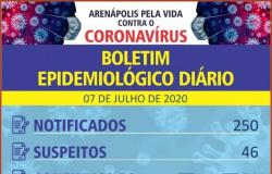 Arenápolis aumenta 9 casos em 24 horas e tem 51 infectados