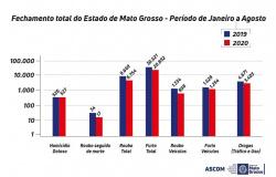 Mato Grosso registra redução dos principais índices criminais em 2020