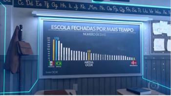 Brasil está entre os países que não aumentaram recursos  para  a educação na pandemia, diz OCDE