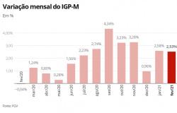 IGP-M: inflação do aluguel tem alta de 2,53% em fevereiro, pressionada por combustíveis