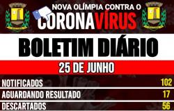 Nova Olímpia ultrapassa 100 notificações de COVID-19