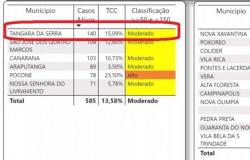 Tangará da Serra deixa lista de municípios com risco alto de contaminação pelo covid-19. Nova Olímpia continua