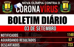 Nova Olímpia - Boletim Covid-19 (03/09)