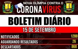 Nova Olímpia - Boletim Covid-19 (15/09)