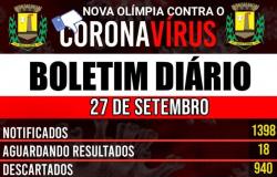 Nova Olímpia - Boletim Covid-19 (27/09)