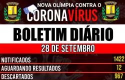 Nova Olímpia - Boletim Covid-19 (28/09)