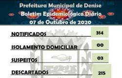 Coronavírus: Denise zera número de casos ativos no município