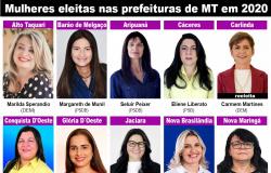 Mulheres são eleitas para o comando de 15 municípios, mesmo número da eleição de 2016