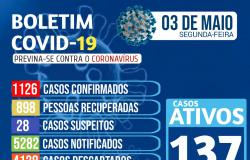 Nova Olímpia - Boletim Covid-19 do dia 03/05