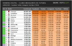 Campeonatos estaduais impulsionam crescimento digital dos clubes brasileiros