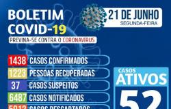 Nova Olímpia - Boletim Covid-19 do dia 21/06