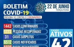 Nova Olímpia - Boletim Covid-19 do dia 22/06