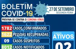 Nova Olímpia - Boletim Covid-19 do dia 27/09