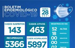 Duas mortes por Covid 19 marcam domingo altaflorestense