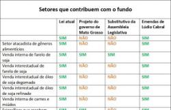 Emendas de Lúdio Cabral preservam arrecadação de fundo e destinam 100% dos recursos à Saúde e aos hospitais filantrópicos