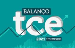 Com balanço positivo, TCE-MT fecha semestre com mais de 2,5 mil processos julgados