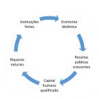 Os fluxos do bem e do mal no atual governo de Mato Grosso
