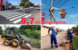 Secretaria de Serviços Públicos faz balanço de ações e atende 148 bairros