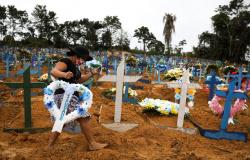 Covid-19 já matou 210.328 brasileiros e número seguem aumentando