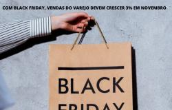 COM BLACK FRIDAY, VENDAS DO VAREJO DEVEM CRESCER 3% EM NOVEMBRO