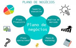 COMO ELABORAR UM PLANO DE NEGÓCIOS DE SUCESSO