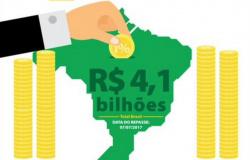 Repasse extra do Fundo de Participação dos Municípios (FPM) deverá ser de R$ 4,148 bilhões.