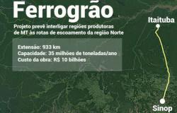 Estudo de viabilidade da Ferrogrão é apresentado a deputados estaduais