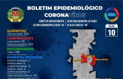 Boletim oficial: sobe o número de infectados com a covid-19 em Alta Floresta