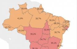 MT tem 8° pior índice de isolamento social no país, com 36,2%