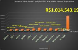 Judiciário de Mato Grosso libera mais de R$ 1 bilhão em alvarás judiciais durante a pandemia