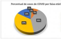 Casos de COVID-19 atingem todas as faixas etárias no município de AF